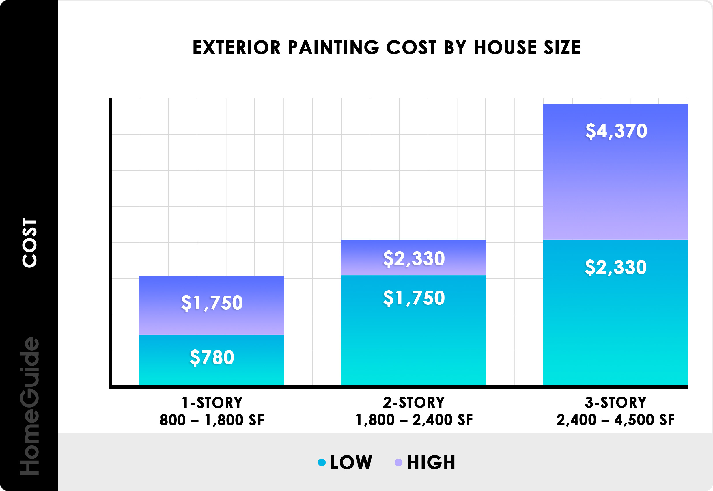 Exterior Painting Cost By House Size Chart